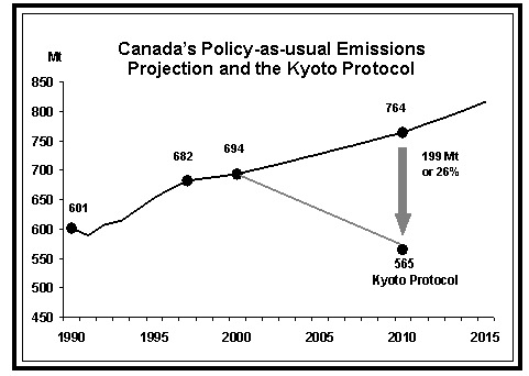 Govt of Canada chart showing 26 per cent increase over Kyoto
