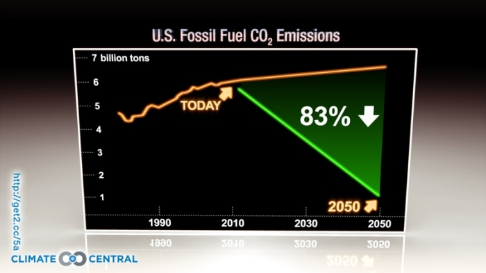 US Fossil Emissions now and how much they need to decline