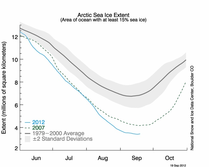 Arctic sea ice extent. Area of ocean with at least 15 percent sea ice as of Sept 12, 2012. Credit: National Snow and Ice Data Center.