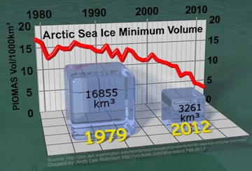 arctic-sea-ice-min-volume-comparison-1979-2012-small