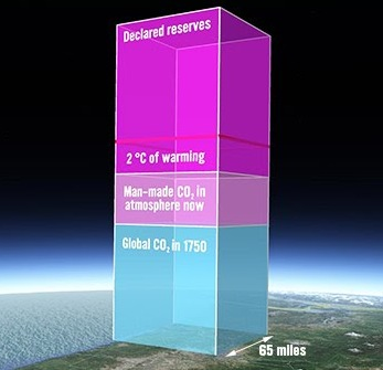 Carbon overload Carbon in atmosphere and amount in fossil fuel reserves