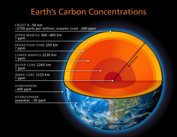 EarthsCarbonConcentrations_black_low