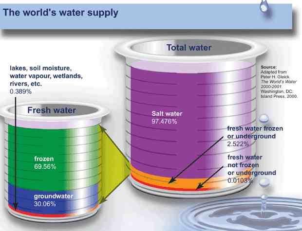 world water supply