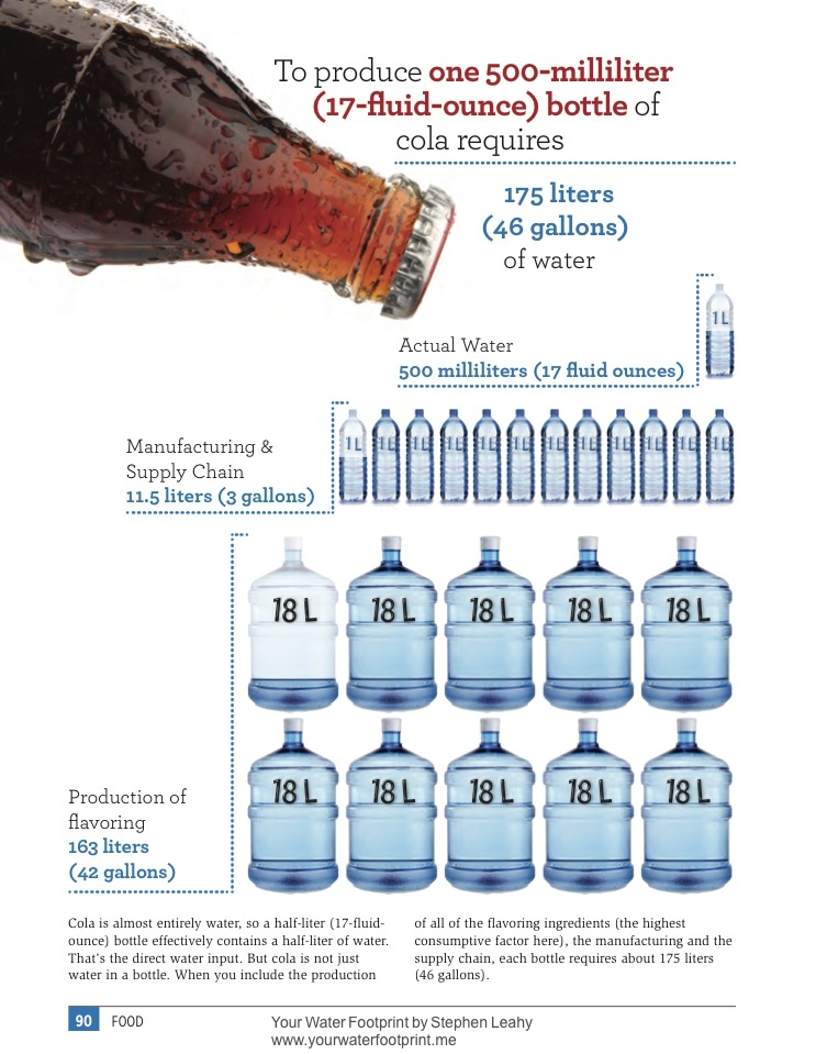 Average water footprint of bottle of cola