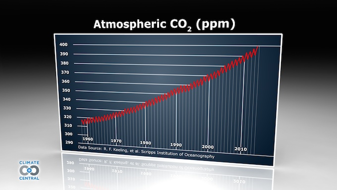 Measure of concentration of CO2 in the atmosphere by year