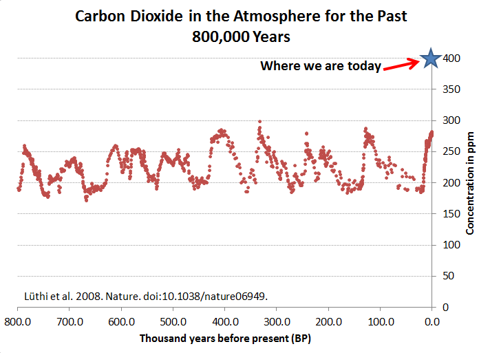 terrifying co2 graph